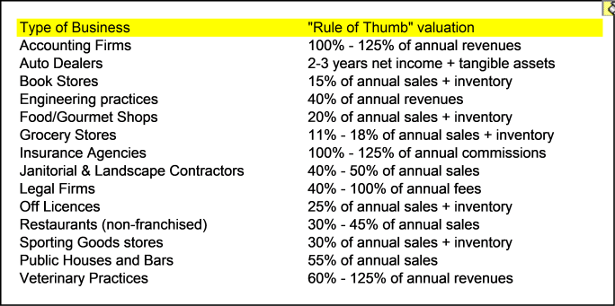 Business Valuation Rules of Thumb